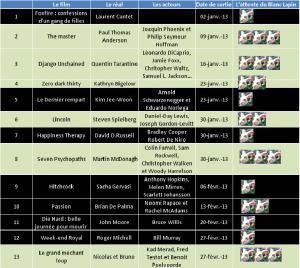 81 films pour vivre 2013 dans les salles obscures ! dans Bandes-annonces 2013-1-a-13-300x268